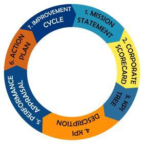 7 langkah grafik AIDA